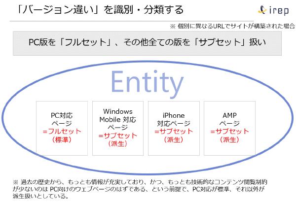 AMPとAMP以外のページの関係図 2