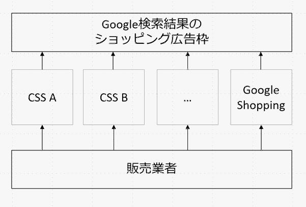 EUで導入された CSS の仕組み Googleショッピング広告