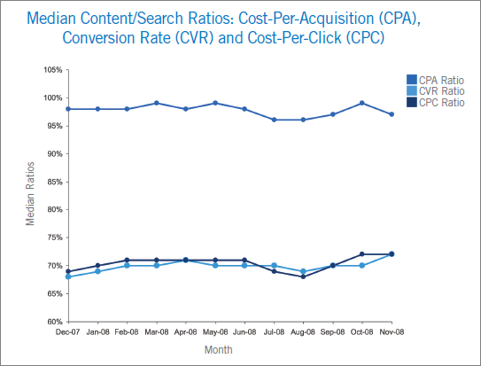 google-cpa-performance-trends-on-the-google-content-network-001.png