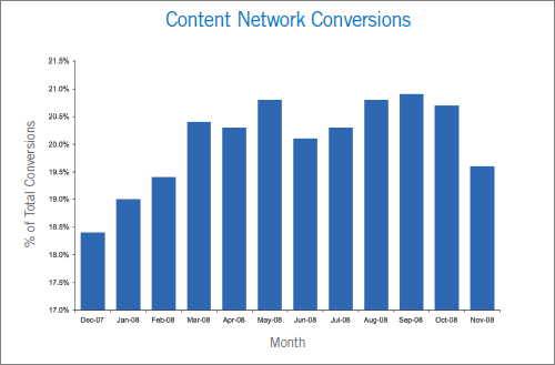 google-cpa-performance-trends-on-the-google-content-network-002.png