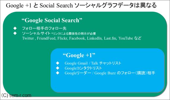 Googleソーシャル検索とGoogle +1 利用するソーシャルグラフデータは異なる