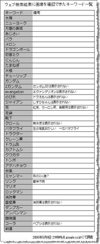 ユニバーサル検索のアップデート。google.co.jp にてウェブ検索に画像が表示されるキーワードの一覧 2008年5月8日調べ。