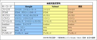 検索エンジン各社の日本語クエリの処理方法の違い。Googleは略語を入力しても正式名称の文字列を持つページを検索できる