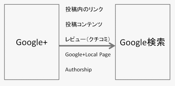 Google+とGoogle検索