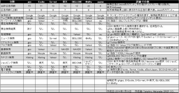 日本国内 主要ポータルサイトの検索機能比較一覧表 2014年1月