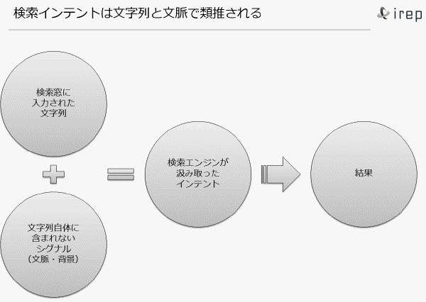 明示的なクエリ(文字列)と暗黙的なクエリ(文脈)がユーザーインテントを定義する