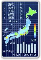 Dayz アクセス元都道府県地域がわかるブログパーツ