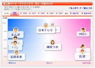 """検索キーワード分析サイト「旬感ランキング」"""""""