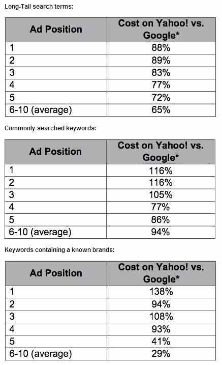 SearchIgnite ヘッドキーワード、テールキーワード、ブランドキーワード別のGoogle Yahoo! CPC 価格差の一覧表