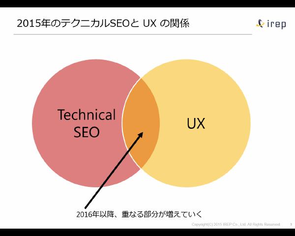 UX とテクニカルSEO の関係 予測(2016-2020)