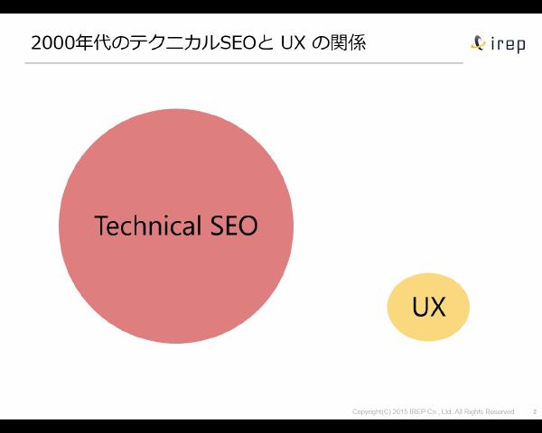 UX とテクニカルSEO の関係 2000年代