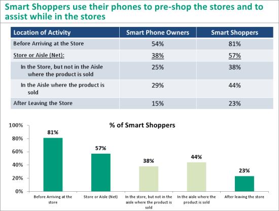 ショッピングにスマホを活用するユーザー、その利用場所と目的