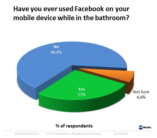 お手洗いでもFacebook使いますか?Have You Ever Used Facebook on Your Mobile Device In the Bathroom?