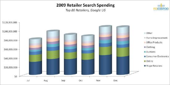 2009 Regailer Search Spending Top 80 Retailers, Google US