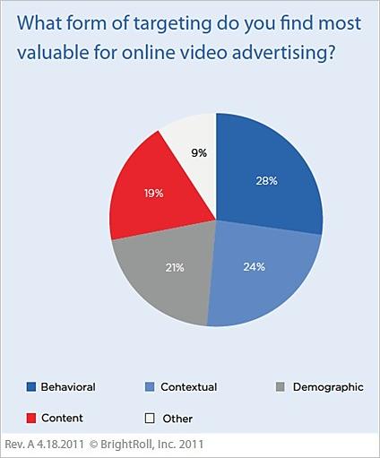 オンラインビデオ広告 価値あるターゲティング機能はどれ?