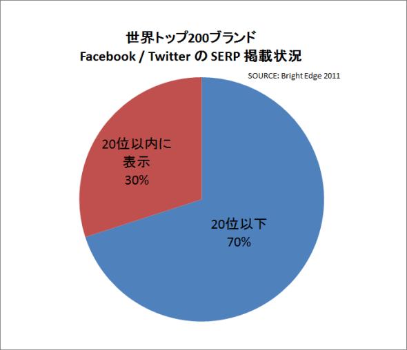 世界のブランド企業トップ200の70%が、FacebookやTwitter公式サイトが20位以内に掲載できていない状況