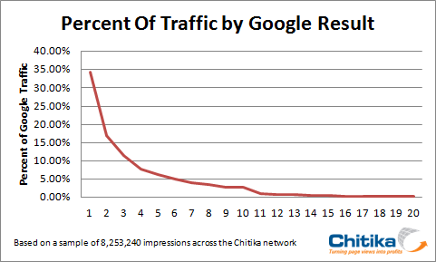 ChitikaによるGoogleオーガニック検索 クリックスルー調査 グラフ