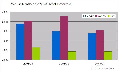 Compete調査 全クリックに占める広告クリック数の割合