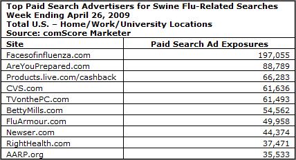 新型インフルエンザのクエリを使って検索広告を積極的に露出していた機関・企業 comScore