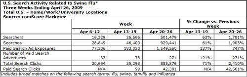 新型インフルエンザに関連する検索行動 - ペイドサーチ、広告露出量など comScore