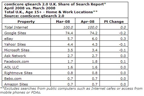 イギリスの検索エンジンシェア コムスコア提供