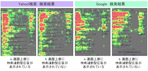 検索エンジン利用者の視線データをアイ・トラッキングで分析した。 - JMI アイレップ 共同調査