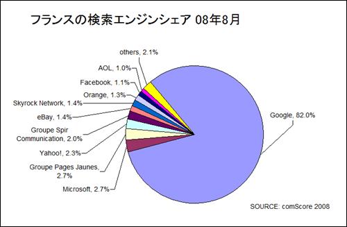 フランスの検索エンジンシェア、comScore 2008/08