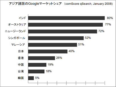 google-search-market-share-2008-comscore.png