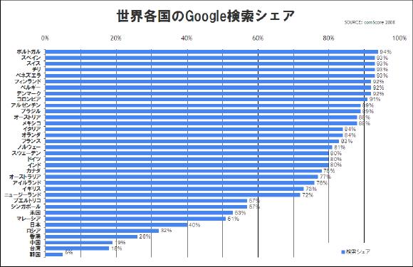 世界の国別Googleシェア