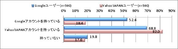 Googleアカウント、Yahoo! JAPAN IDの保有率