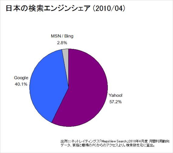 ネットレイティングス MegaView Search 2010年4月より