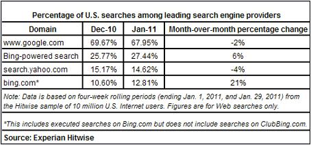 アメリカ 検索シェア 2011年1月 Experian Hitwise