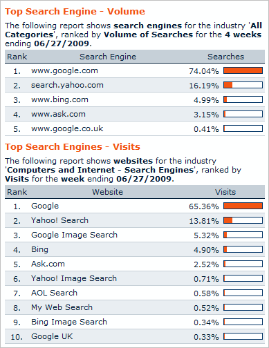 Hitwise The following report shows search engines for the industry 'All Categories', ranked by Volume of Searches for the 4 weeks ending 06/27/2009.