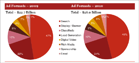 Display advertising gains ground in format share