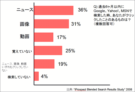ブレンド検索でユーザーはどこをクリックしているか。画像、ニュースのクリックが3分の1を占める - 米iProspect & JupiterResearch調査 2008