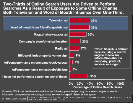 オフラインでのメディア接触がオンライン検索行動に影響を与えている,iProspect、ジュピターリサーチ