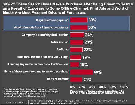 39%のユーザーはオフラインメディアで検索を誘発された後に商品購入をしている