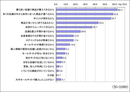 大手eコマースサイトが選ばれる理由 JADMA ネット通販調査