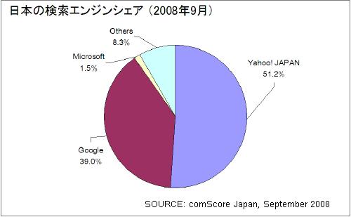 日本のサーチエンジンシェア - comScore Japan 2008年9月