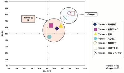 Yahoo!検索/Google検索 - 検索エンジンに対する満足度 総合 - アイレップ / JMI