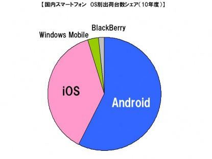 MM総研 スマートフォン出荷台数 2010年 855万台 グラフ
