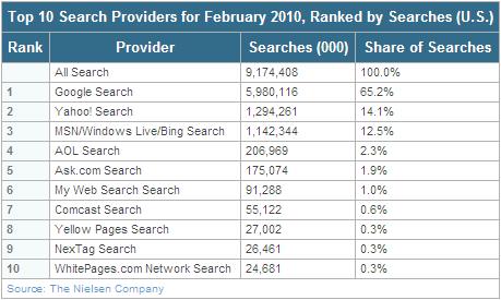 米国 検索エンジンシェア 2010年2月