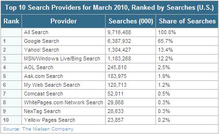 米国 検索エンジンシェア 2010年3月