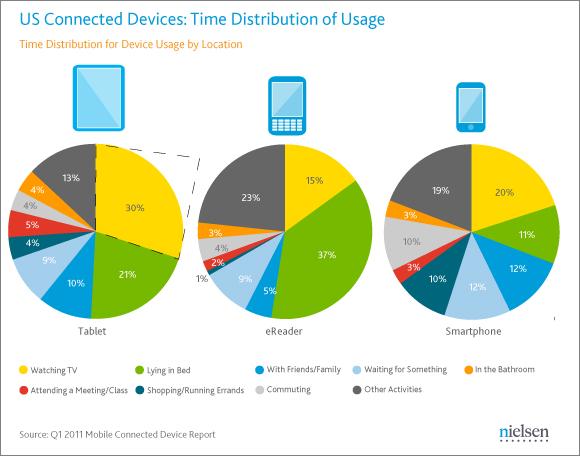 タブレット端末、スマートフォン、電子書籍リーダーの利用シチュエーション