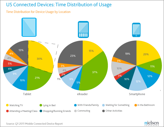 各デバイスの利用シーン別利用時間割合