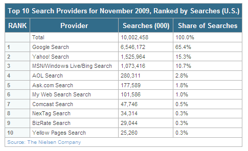 ニールセン 検索エンジンシェア 米国 2009年11月