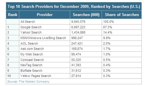 ニールセン 検索エンジンシェア 米国 2009年12月