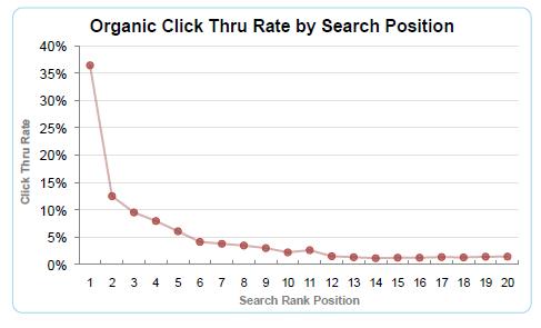 ウェブオーガニック検索順位ごとの平均クリック率など