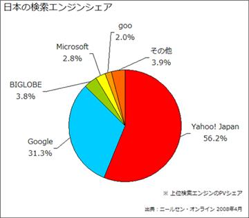 日本の検索エンジンシェア 2008年4月 ニールセン・オンライン調べ