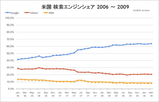 検索エンジンシェア 米国 2006年~2009年 comScore
